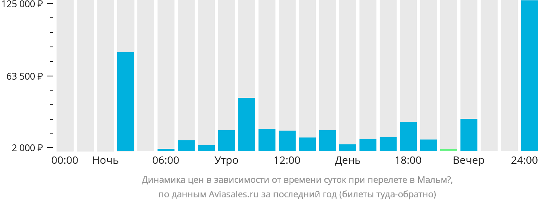 Динамика цен в зависимости от времени вылета в Мальмё