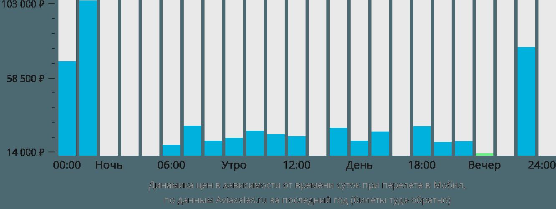 Динамика цен в зависимости от времени вылета в Мобил