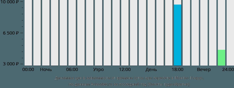 Динамика цен в зависимости от времени вылета в Монтис-Кларус