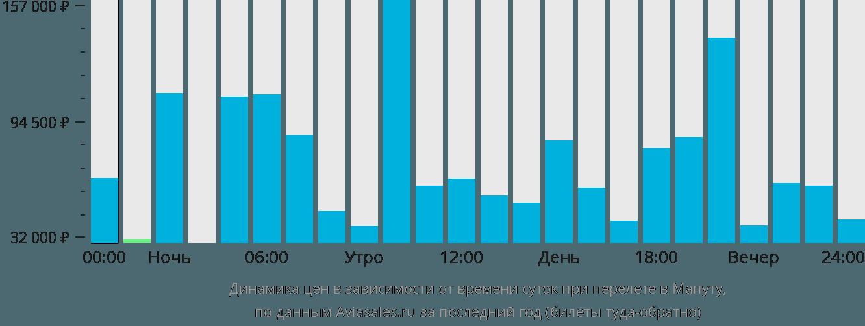 Динамика цен в зависимости от времени вылета в Мапуту