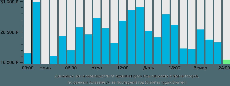 Авиабилеты москва-магнитогорск дешево авиабилеты минеральные воды санкт-петербург купить
