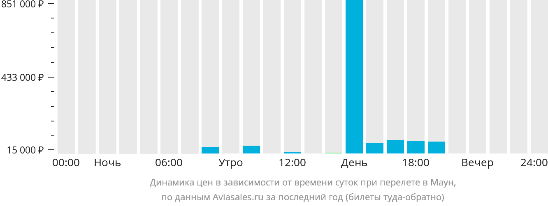 Динамика цен в зависимости от времени вылета в Маун