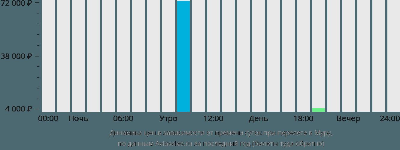 Динамика цен в зависимости от времени вылета в Муру