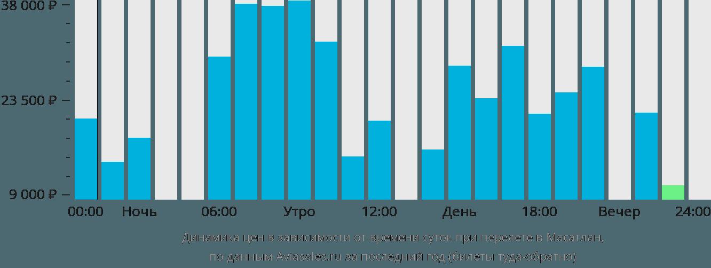 Динамика цен в зависимости от времени вылета в Мазатлан