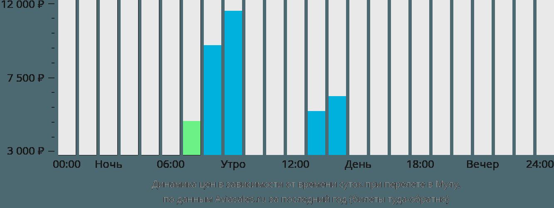 Динамика цен в зависимости от времени вылета в Мулу