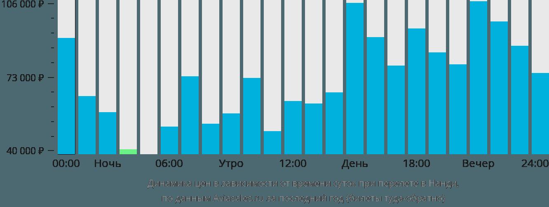 Динамика цен в зависимости от времени вылета в Нанди