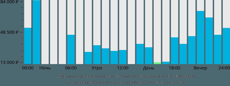 Динамика цен в зависимости от времени вылета в Нерюнгри