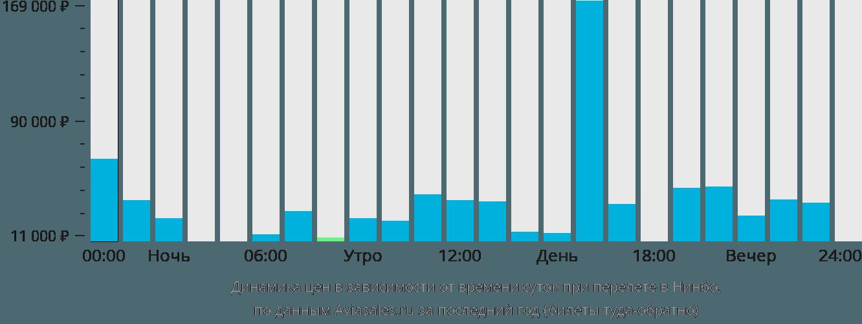 Динамика цен в зависимости от времени вылета в Нинбо