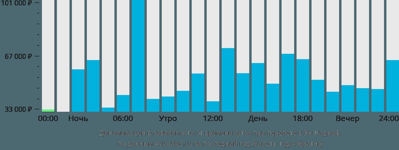 Динамика цен в зависимости от времени вылета в Эн-Наджаф
