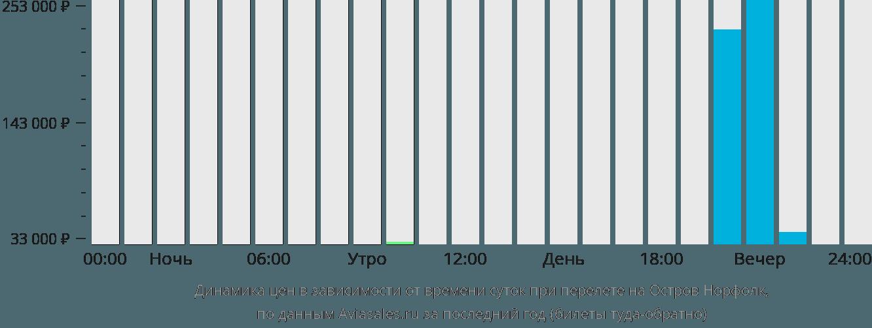 Динамика цен в зависимости от времени вылета на Остров Норфолк