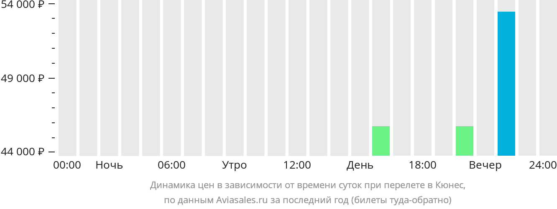 Динамика цен в зависимости от времени вылета в Кюнес