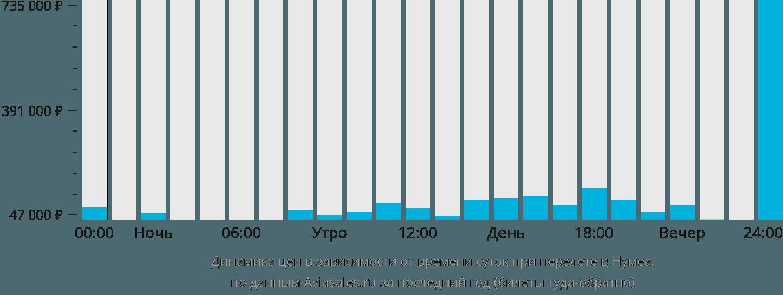 Динамика цен в зависимости от времени вылета Нумеа