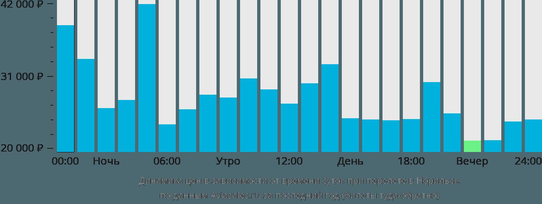Динамика цен в зависимости от времени вылета в Норильск