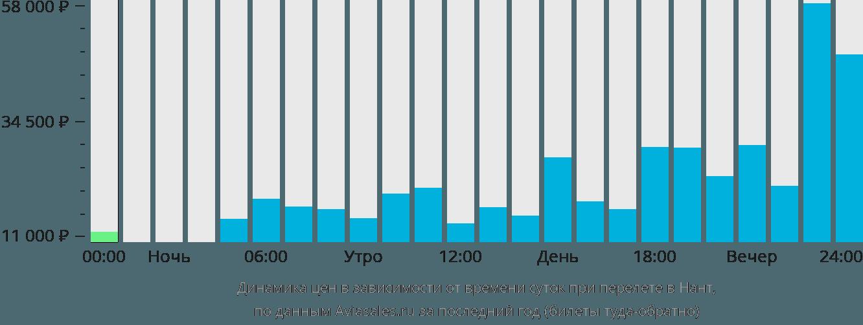 Динамика цен в зависимости от времени вылета в Нант