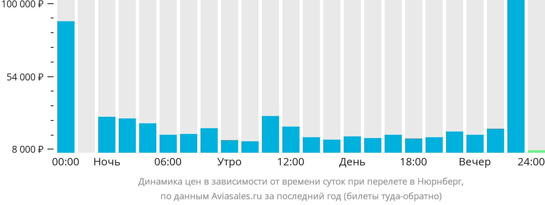 Динамика цен в зависимости от времени вылета в Нюрнберг