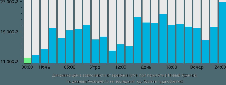 Динамика цен в зависимости от времени вылета в Новый Уренгой