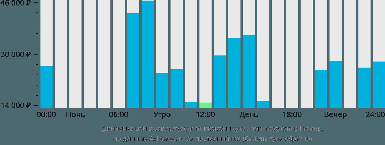 Динамика цен в зависимости от времени вылета в Нягань