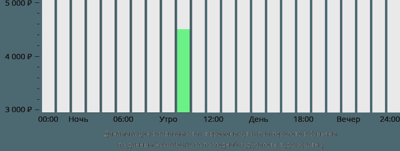 Динамика цен в зависимости от времени вылета в Суньяни