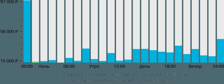 Динамика цен в зависимости от времени вылета в Надым