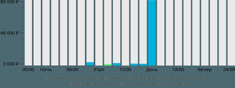 Динамика цен в зависимости от времени вылета в Франсиско де Орельяна