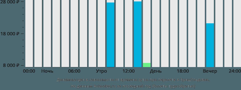 Динамика цен в зависимости от времени вылета в Эрншёльдсвик