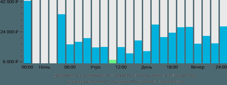 Динамика цен в зависимости от времени вылета во Владикавказ