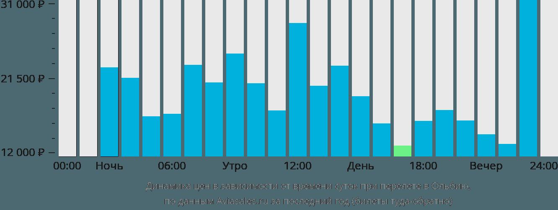 Динамика цен в зависимости от времени вылета в Ольбию