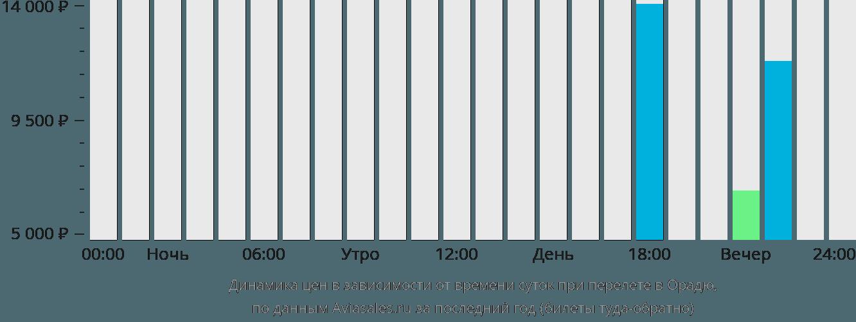 Динамика цен в зависимости от времени вылета в Орадю