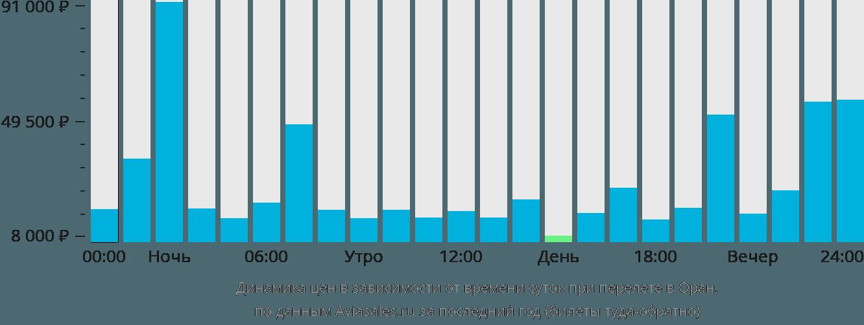 Динамика цен в зависимости от времени вылета в Оран