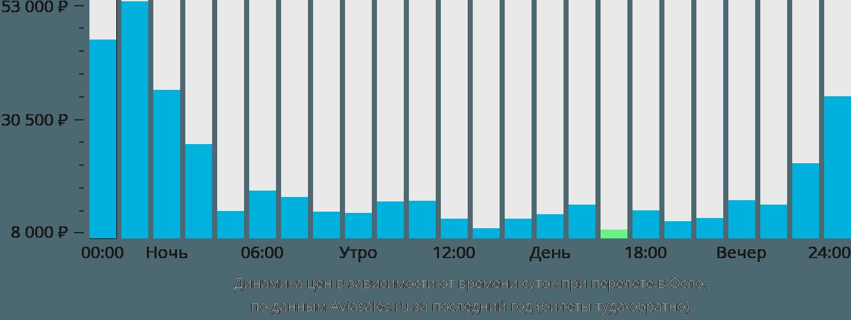 Динамика цен в зависимости от времени вылета в Осло