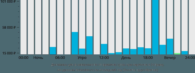 Динамика цен в зависимости от времени вылета в Остраву