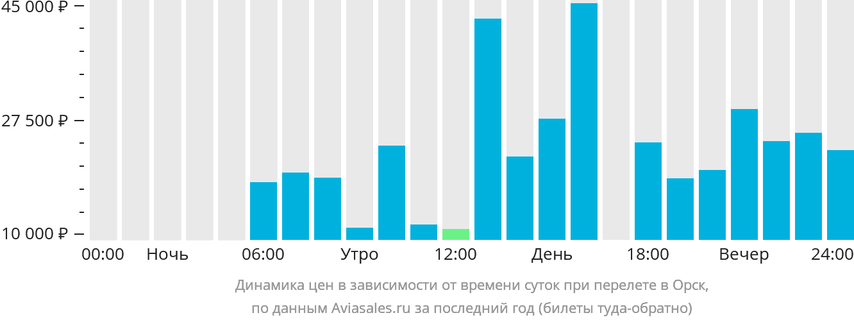 Динамика цен в зависимости от времени вылета в Орск