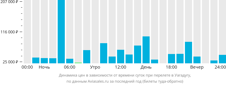 Динамика цен в зависимости от времени вылета в Уагадугу