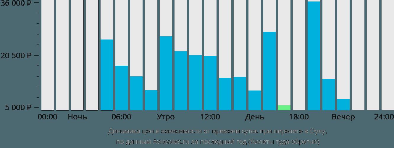 Динамика цен в зависимости от времени вылета в Оулу