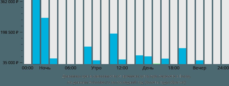 Динамика цен в зависимости от времени вылета в Бисау