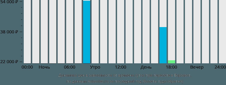 Динамика цен в зависимости от времени вылета в Уазазат