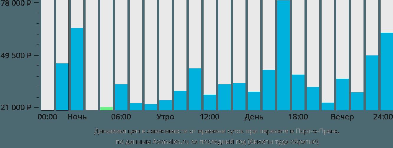 Динамика цен в зависимости от времени вылета в Порт-о-Пренс