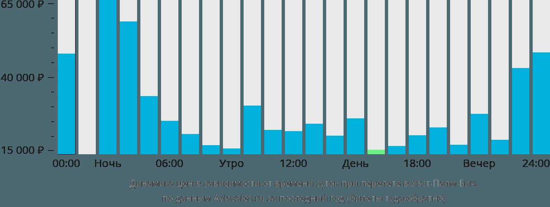 Динамика цен в зависимости от времени вылета в Уэст-Палм-Бич