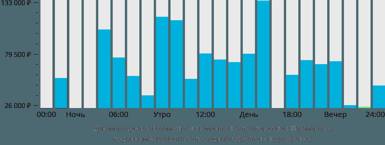 Динамика цен в зависимости от времени вылета в Парамарибо
