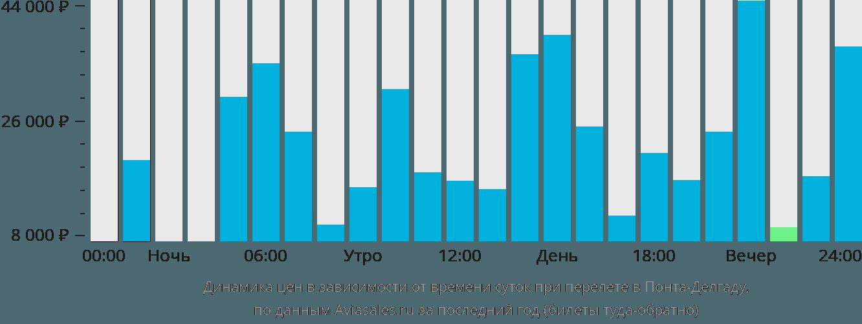 Динамика цен в зависимости от времени вылета в Понту-Делгаду