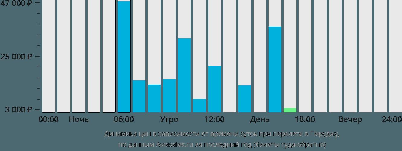 Динамика цен в зависимости от времени вылета в Перуджу