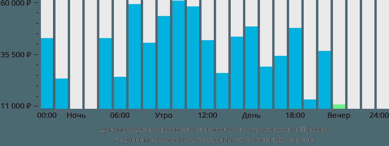 Динамика цен в зависимости от времени вылета в Перейру