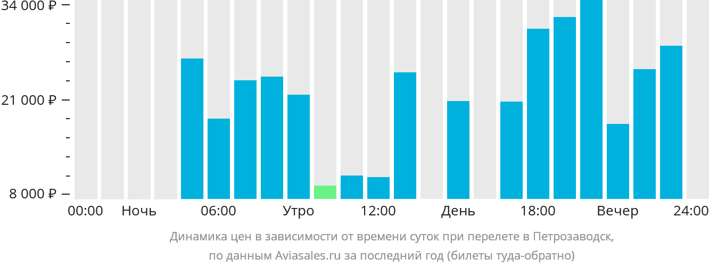 Динамика цен в зависимости от времени вылета в Петрозаводск