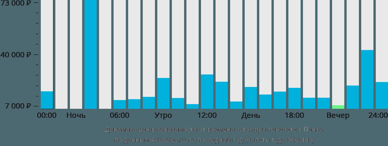 Динамика цен в зависимости от времени вылета в Пензу