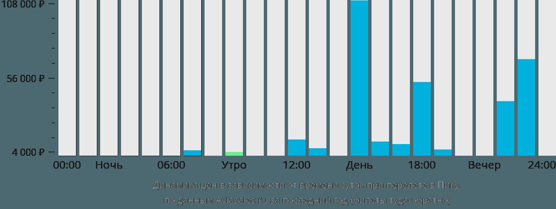 Динамика цен в зависимости от времени вылета в Пику