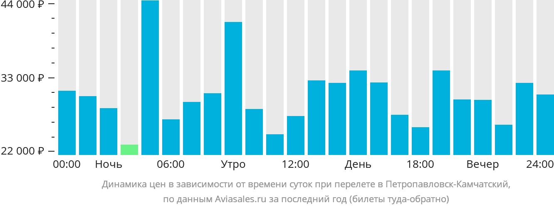 Динамика цен в зависимости от времени вылета в Петропавловск-Камчатский