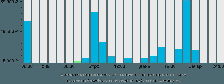 Динамика цен в зависимости от времени вылета в Паксе