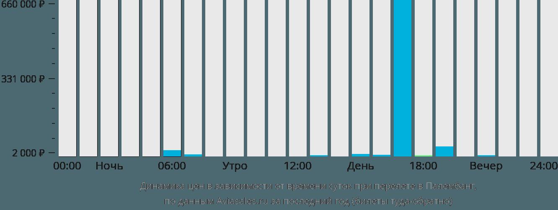 Динамика цен в зависимости от времени вылета в Палембанг