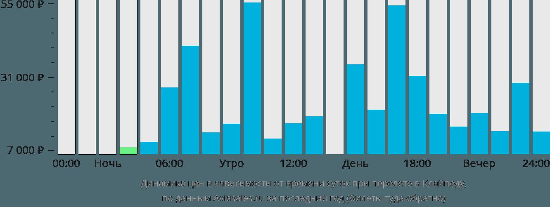 Динамика цен в зависимости от времени вылета в Клайпеду