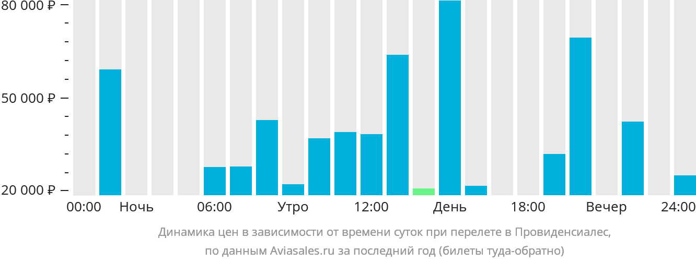 Динамика цен в зависимости от времени вылета в Провиденсиалес